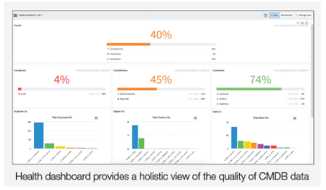 ServiceNow CMDB Overview, Features and Benefits   Insights